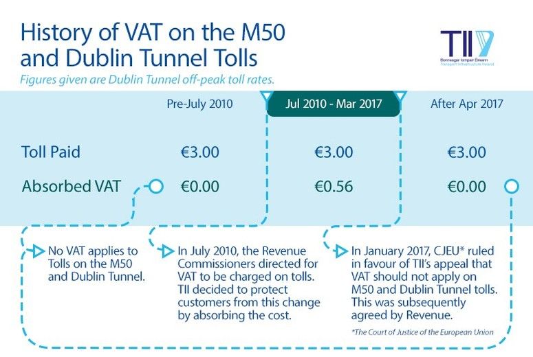 History of VAT on M50 and Dublin tunnel tolls